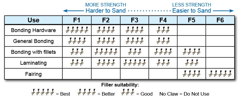 Hawk Epoxy Filler Chart